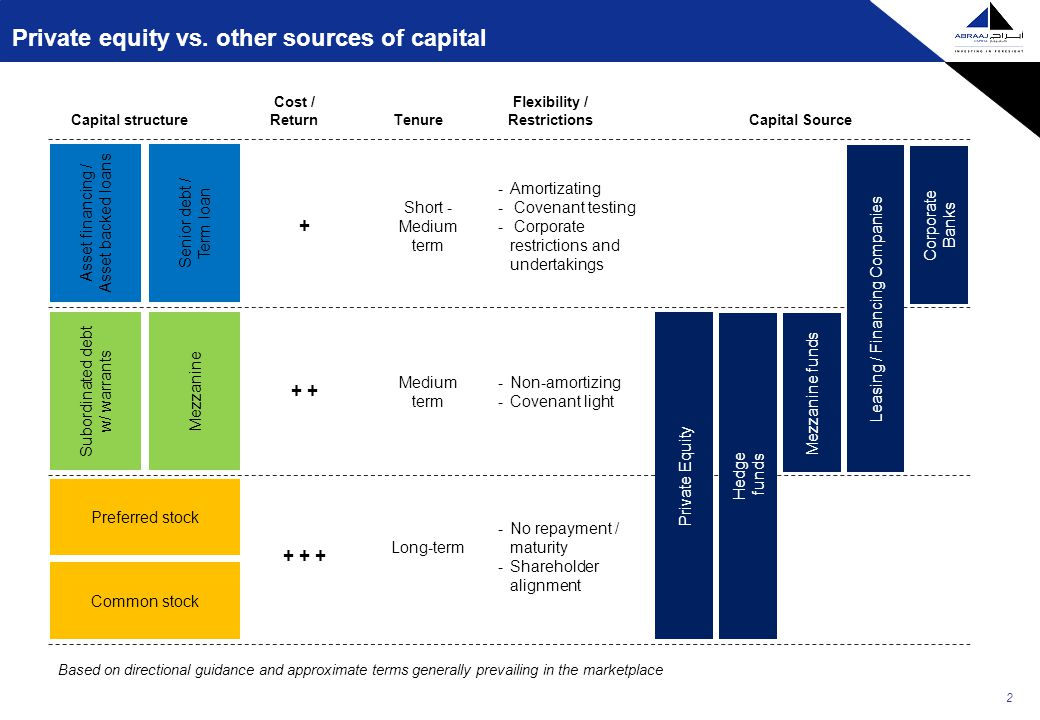 Private equity vs.