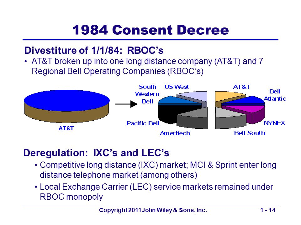 Copyright 2011John Wiley & Sons, Inc.1 - 14 1984 Consent Decree Divestiture of 1/1/84: RBOC's AT&T broken up into one long distance company (AT&T) and