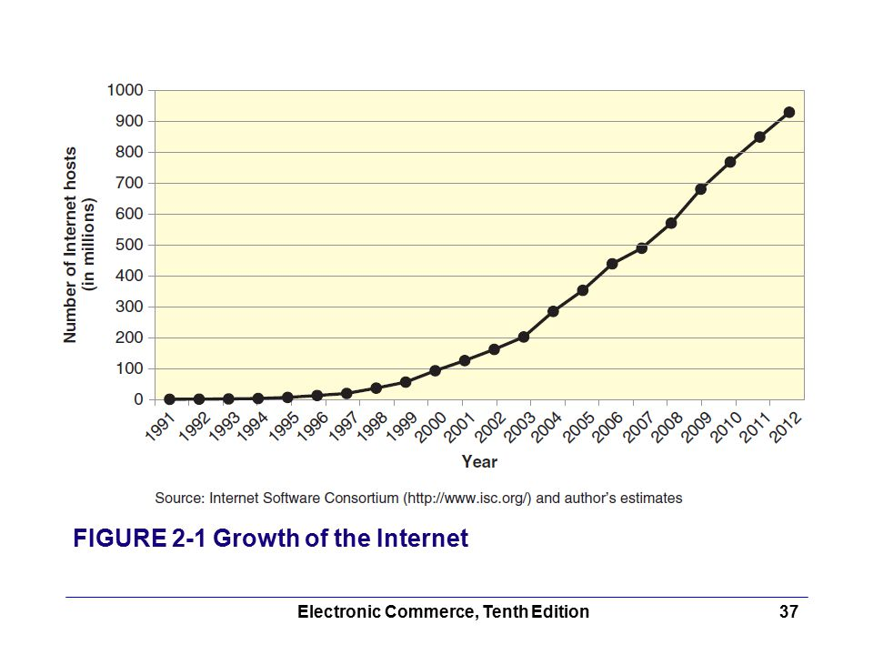 Electronic Commerce, Tenth Edition37 FIGURE 2-1 Growth of the Internet
