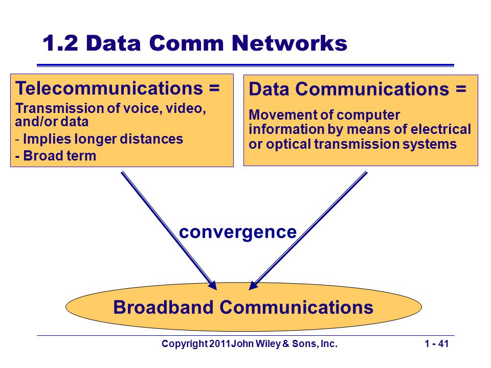 convergence Copyright 2011John Wiley & Sons, Inc.1 - 41 1.2 Data Comm Networks Broadband Communications Telecommunications = Transmission of voice, vi