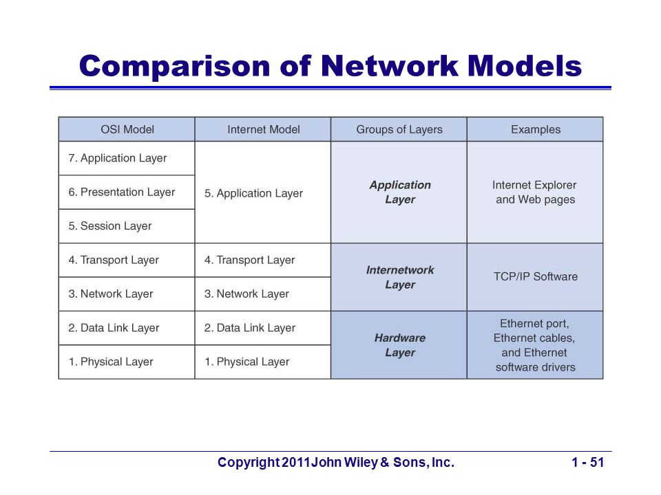 Copyright 2011John Wiley & Sons, Inc.1 - 51 Comparison of Network Models
