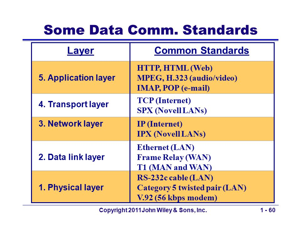 Copyright 2011John Wiley & Sons, Inc.1 - 60 Some Data Comm. Standards LayerCommon Standards 5. Application layer HTTP, HTML (Web) MPEG, H.323 (audio/v