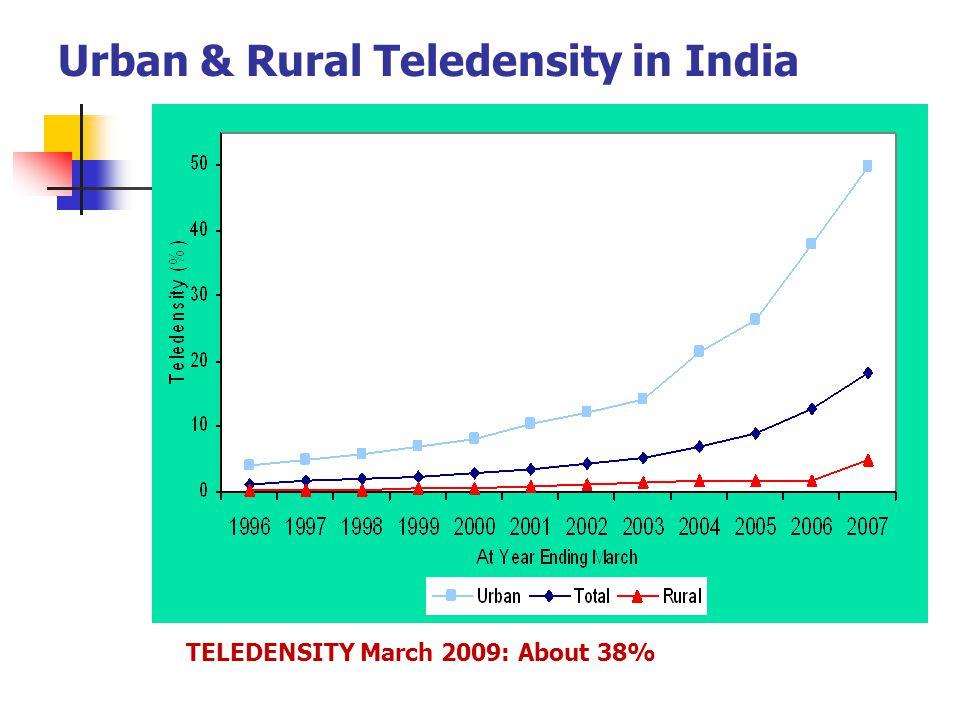 Urban & Rural Teledensity in India TELEDENSITY March 2009: About 38%