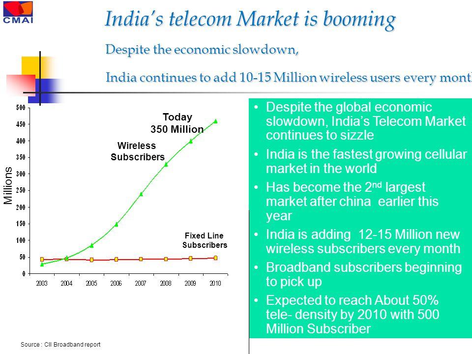 Source : CII Broadband report Wireless Subscribers Fixed Line Subscribers Millions Today 350 Million Despite the global economic slowdown, India's Tel