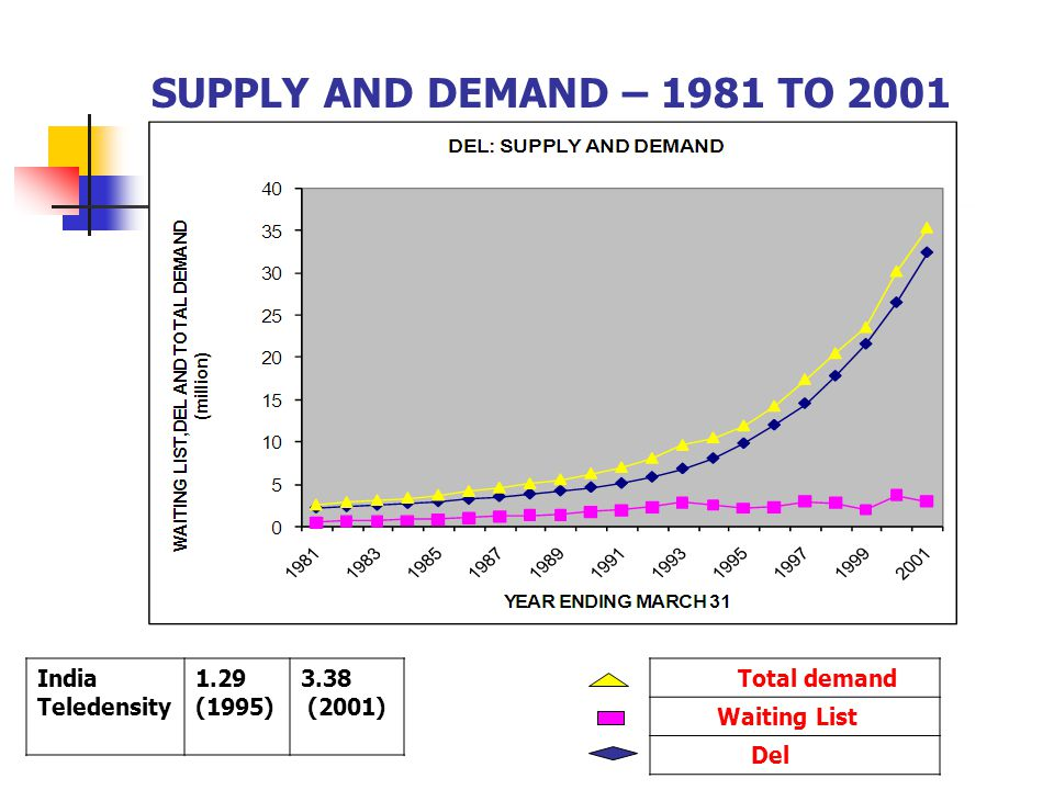 Total demand Waiting List Del India Teledensity 1.29 (1995) 3.38 (2001) SUPPLY AND DEMAND – 1981 TO 2001