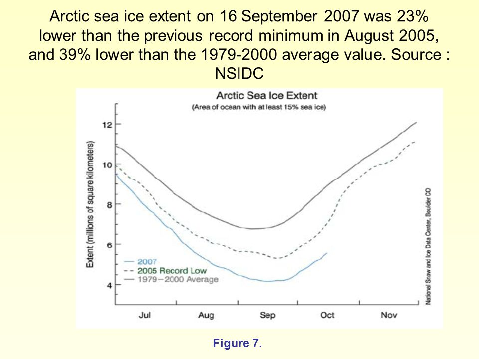 Arctic sea ice extent on 16 September 2007 was 23% lower than the previous record minimum in August 2005, and 39% lower than the 1979-2000 average value.