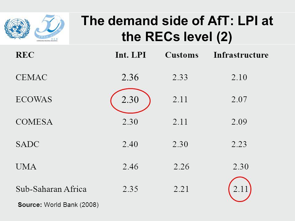 The demand side of AfT: LPI at the RECs level (2) CEMAC 2.36 2.332.10 ECOWAS 2.30 2.112.07 COMESA2.302.112.09 SADC2.402.302.23 RECInt.
