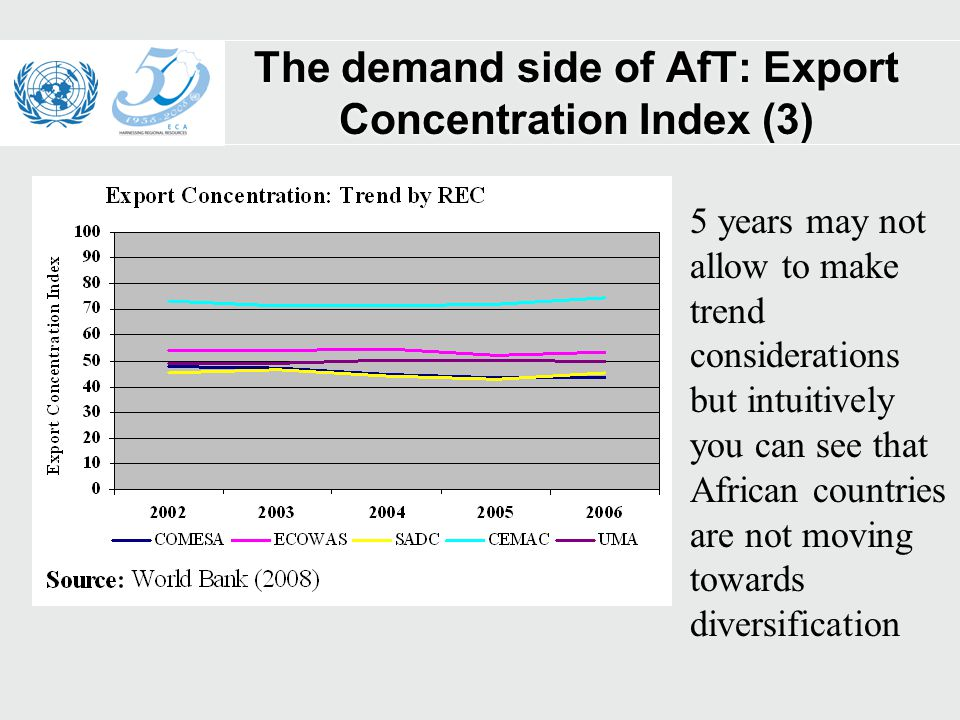 The demand side of AfT: Export Concentration Index (3) 5 years may not allow to make trend considerations but intuitively you can see that African countries are not moving towards diversification