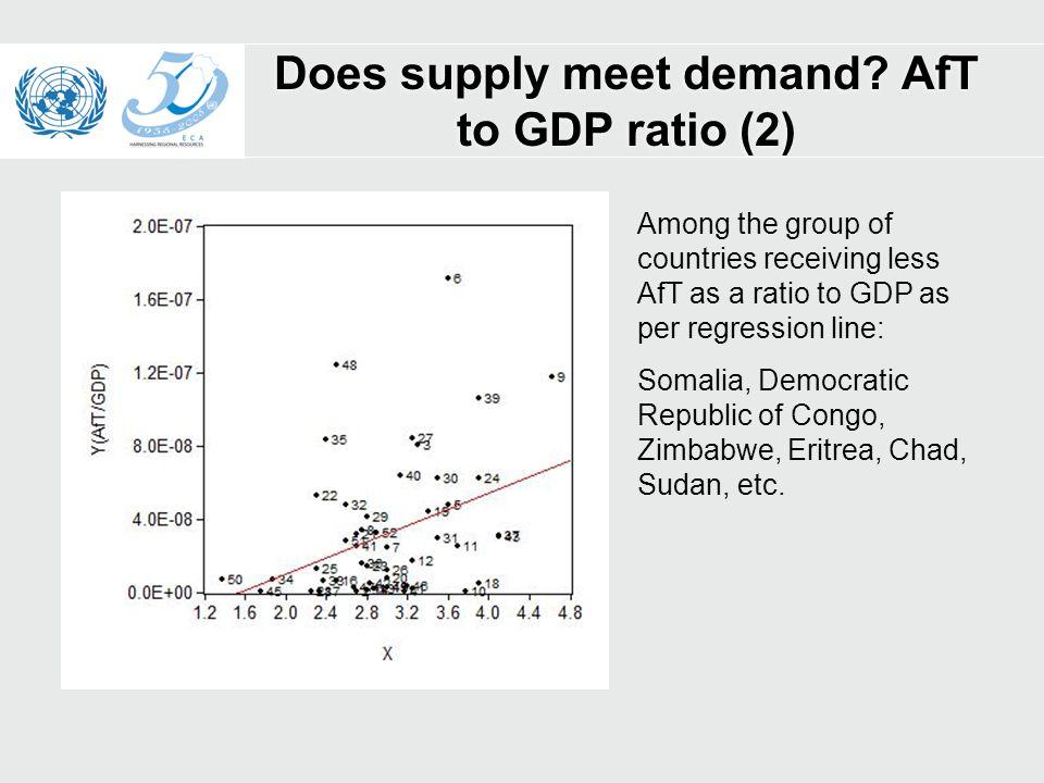 Does supply meet demand.