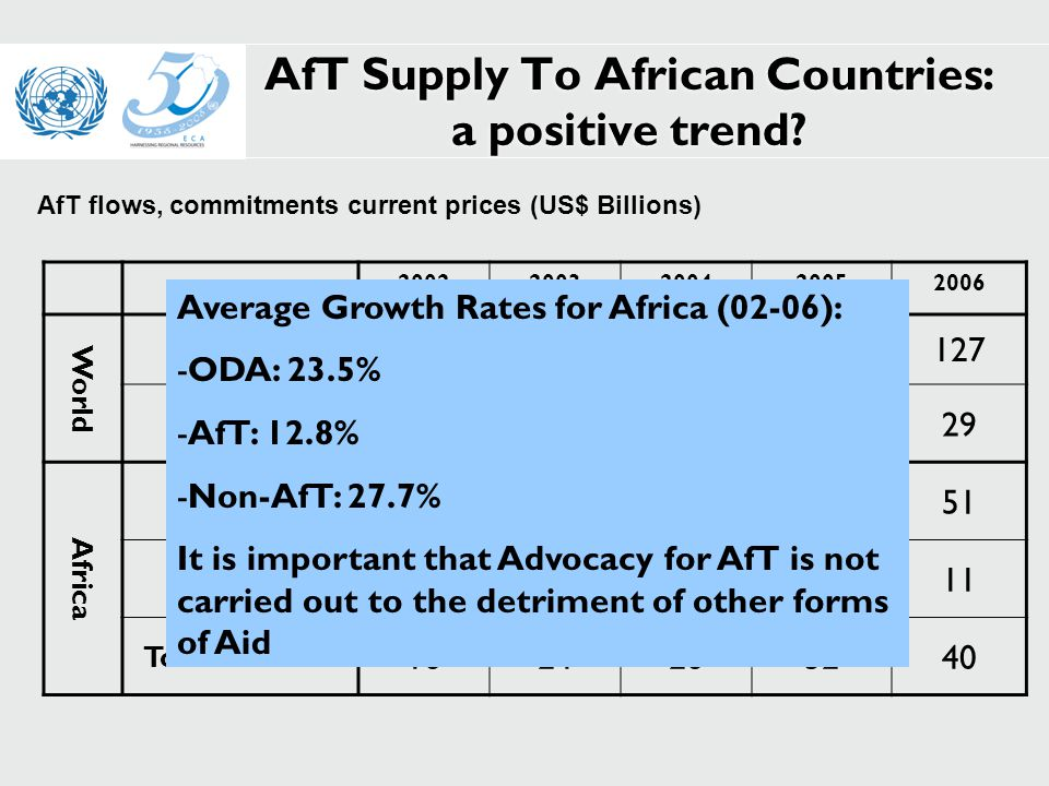 AfT Supply To African Countries: a positive trend.