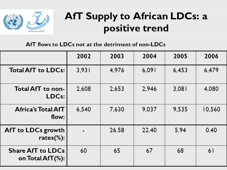 AfT Supply to African LDCs: a positive trend 20022003200420052006 Total AfT to LDCs:3,9314,9766,0916,4536,479 Total AfT to non- LDCs: 2,6082,6532,9463,0814,080 Africa's Total AfT flow: 6,5407,6309,0379,53510,560 AfT to LDCs growth rates(%): -26.5822.405.940.40 Share AfT to LDCs on Total AfT(%): 6065676861 AfT flows to LDCs not at the detriment of non-LDCs