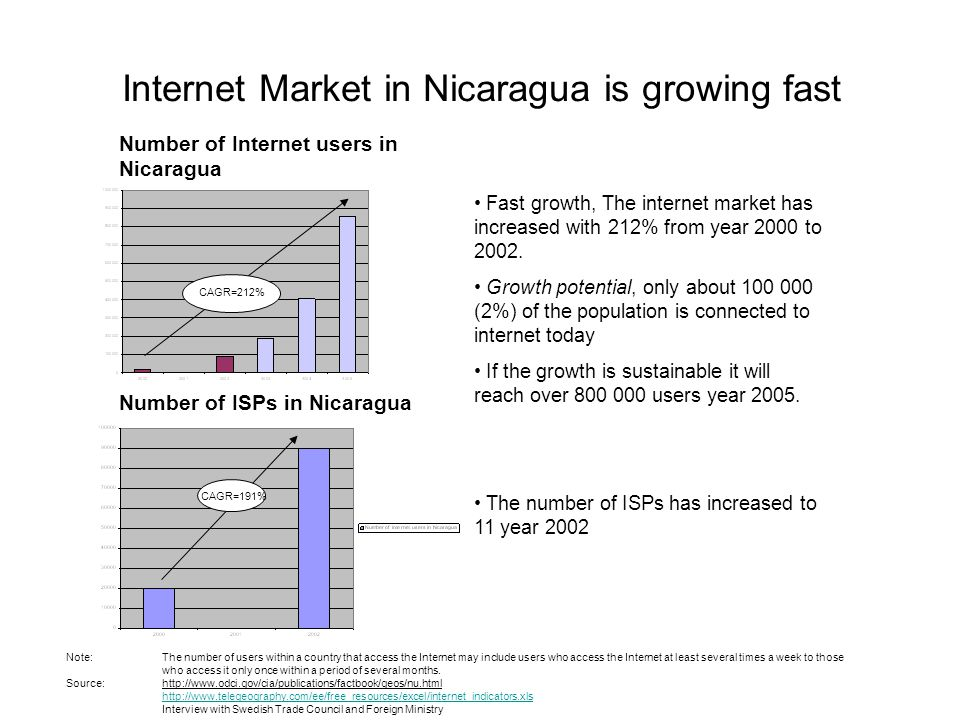 Internet Market in Nicaragua is growing fast Fast growth, The internet market has increased with 212% from year 2000 to 2002. Growth potential, only a