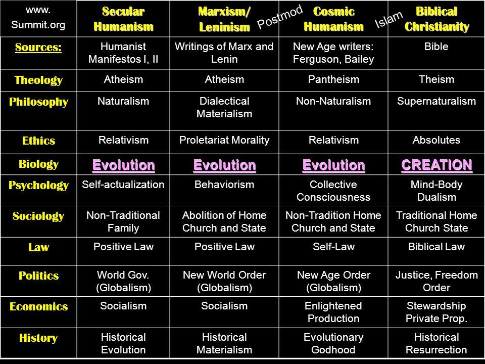 www. Summit.org Secular Humanism Marxism/ Leninism Cosmic Humanism Biblical Christianity Sources: Humanist Manifestos I, II Writings of Marx and Lenin