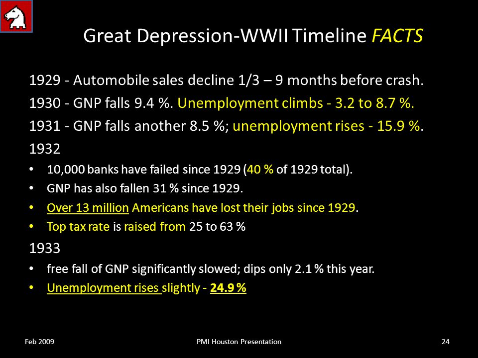 1929 - Automobile sales decline 1/3 – 9 months before crash.
