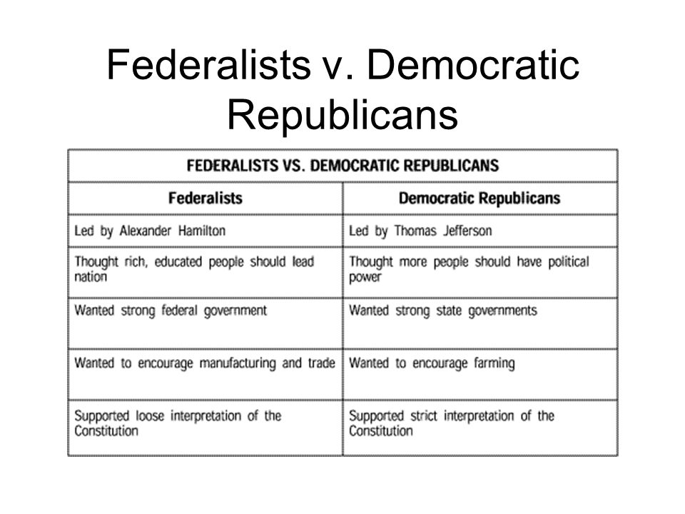 Federalists v. Democratic Republicans