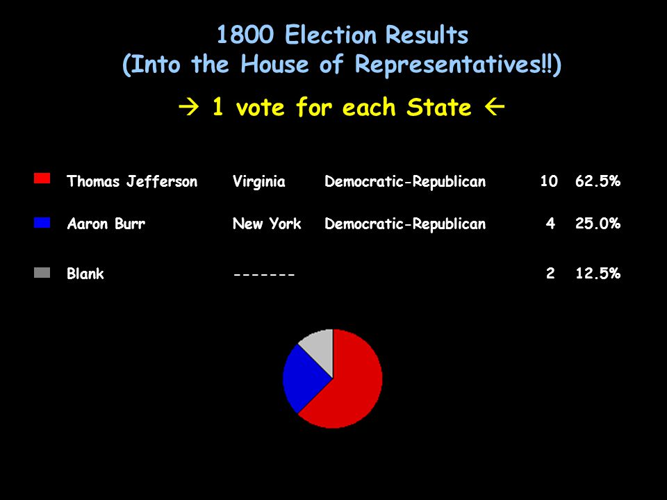 1800 Election Results (Into the House of Representatives!!)  1 vote for each State  1800 Election Results (Into the House of Representatives!!)  1 vote for each State  Thomas JeffersonVirginiaDemocratic-Republican1062.5% Aaron BurrNew YorkDemocratic-Republican 425.0% Blank------- 212.5%