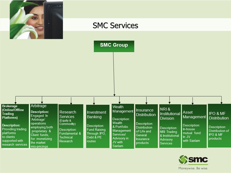 SMC Group Arbitrage Description: Engaged In 'Arbitrage' operations employing both proprietary & Client funds, for monetizing the market mis-pricings I