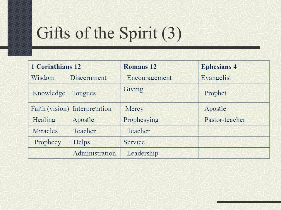Gifts of the Spirit (3) 1 Corinthians 12Romans 12Ephesians 4 Wisdom Discernment EncouragementEvangelist Knowledge Tongues Giving Prophet Faith (vision