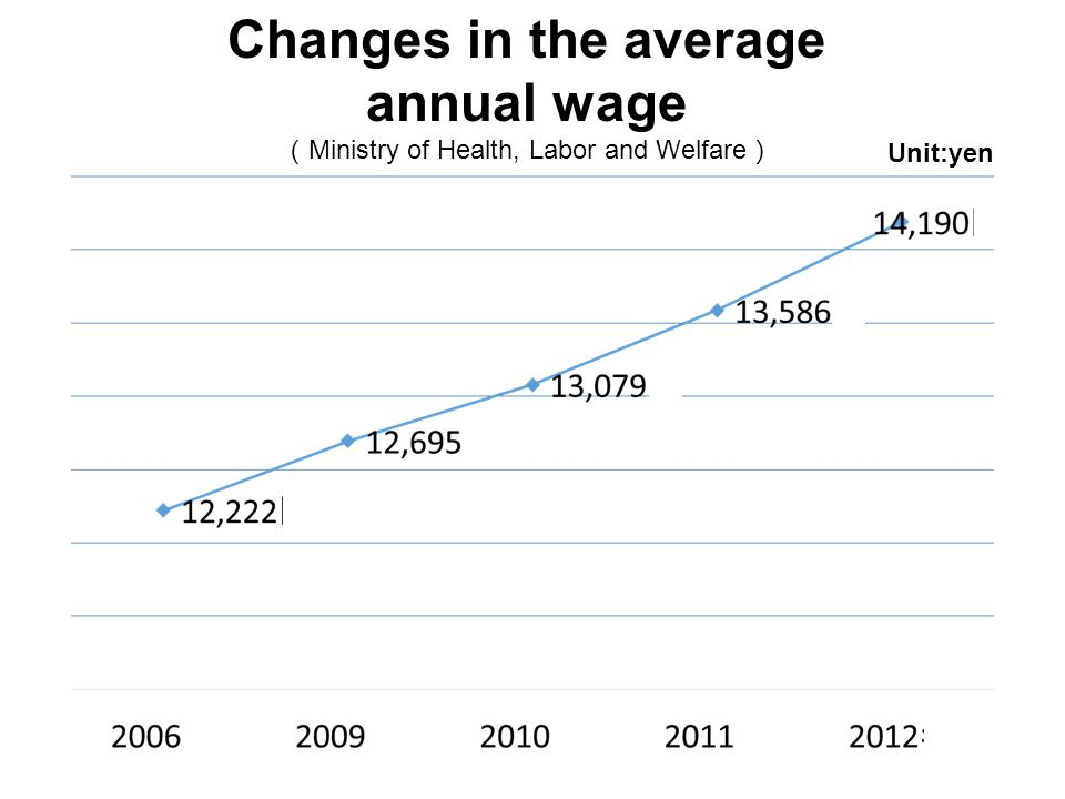 Changes in the average annual wage ( Ministry of Health, Labor and Welfare ) Unit:yen