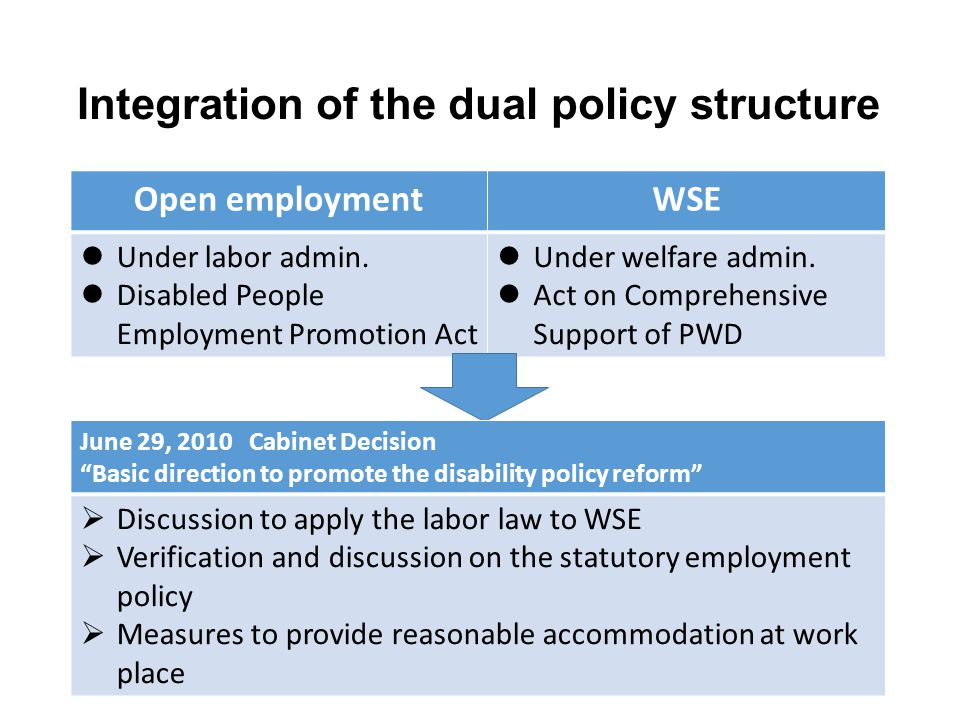 Integration of the dual policy structure Open employmentWSE Under labor admin. Disabled People Employment Promotion Act Under welfare admin. Act on Co