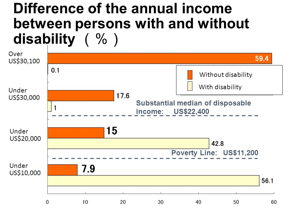 Difference of the annual income between persons with and without disability (%) Substantial median of disposable income: US$22,400 Poverty Line: US$11