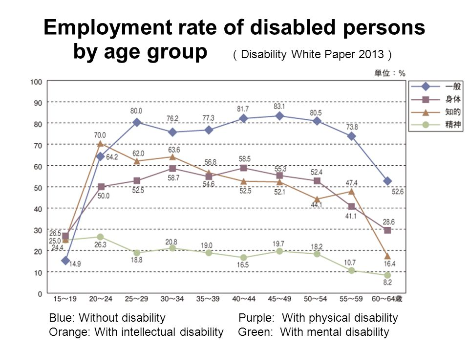 Employment rate of disabled persons by age group ( Disability White Paper 2013 ) Blue: Without disability Purple: With physical disability Orange: Wit