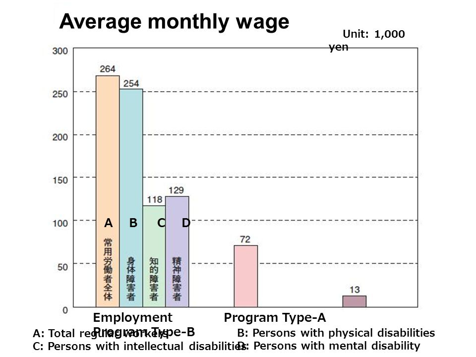 A B C D Average monthly wage Unit: 1,000 yen Employment Program Type-A Program Type-B A: Total regular workers C: Persons with intellectual disabiliti