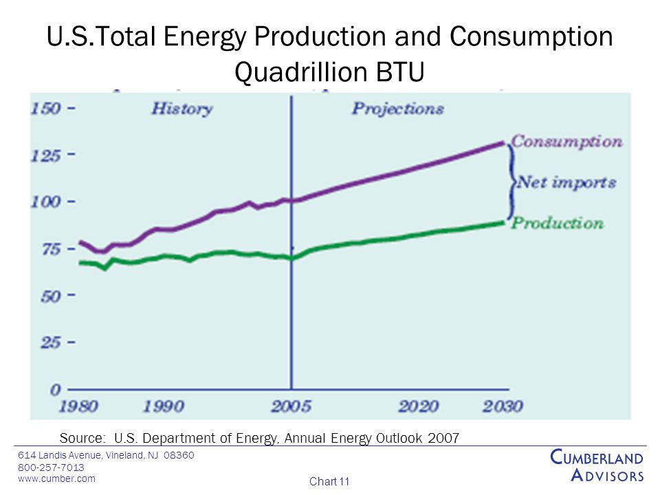 614 Landis Avenue, Vineland, NJ 08360 800-257-7013 www.cumber.com Chart 11 U.S.Total Energy Production and Consumption Quadrillion BTU Source: U.S.