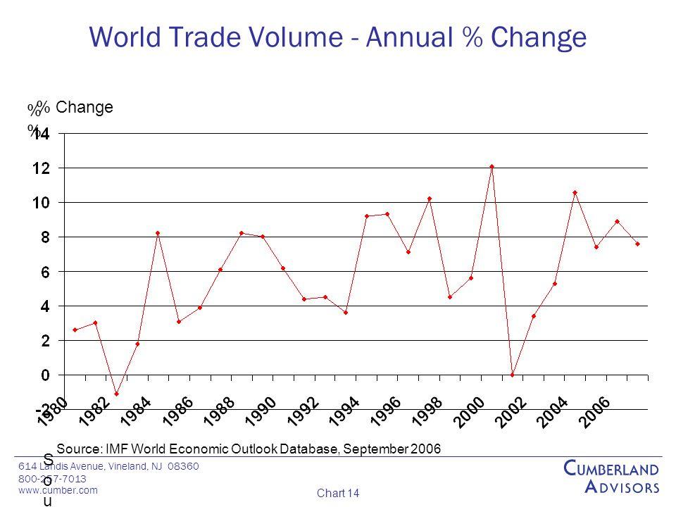 614 Landis Avenue, Vineland, NJ 08360 800-257-7013 www.cumber.com Chart 14 World Trade Volume - Annual % Change % % % Change Source: IMF World Economic Outlook Database, September 2006Source: IMF World Economic Outlook Database, September 2006 Source: IMF World Economic Outlook Database, September 2006