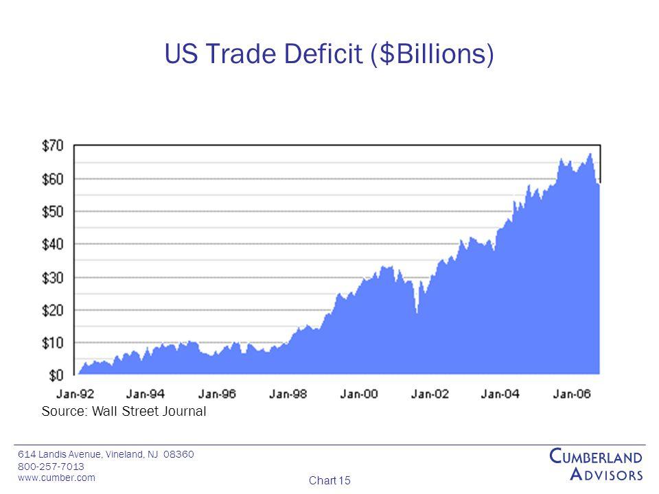 614 Landis Avenue, Vineland, NJ 08360 800-257-7013 www.cumber.com Chart 15 US Trade Deficit ($Billions) Source: Wall Street Journal