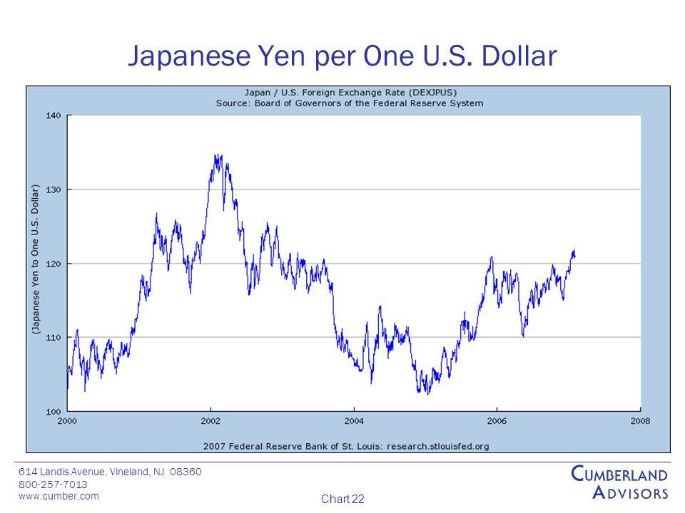 614 Landis Avenue, Vineland, NJ 08360 800-257-7013 www.cumber.com Chart 22 Japanese Yen per One U.S.