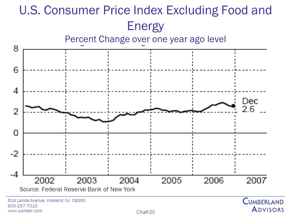 614 Landis Avenue, Vineland, NJ 08360 800-257-7013 www.cumber.com Chart 25 U.S. Consumer Price Index Excluding Food and Energy Percent Change over one
