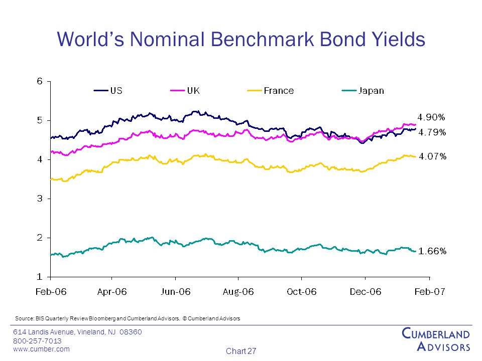 614 Landis Avenue, Vineland, NJ 08360 800-257-7013 www.cumber.com Chart 27 World's Nominal Benchmark Bond Yields Source: BIS Quarterly Review Bloomberg and Cumberland Advisors.