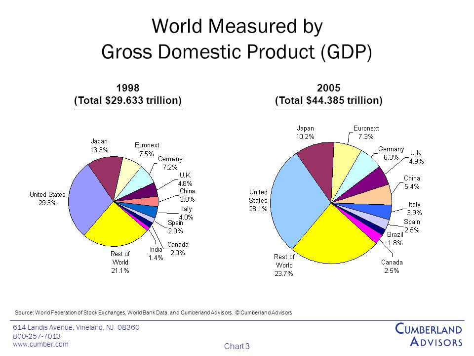614 Landis Avenue, Vineland, NJ 08360 800-257-7013 www.cumber.com Chart 3 World Measured by Gross Domestic Product (GDP) Source: World Federation of Stock Exchanges, World Bank Data, and Cumberland Advisors.