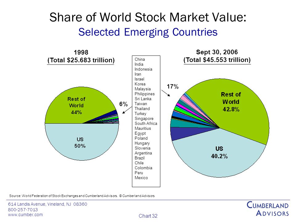614 Landis Avenue, Vineland, NJ 08360 800-257-7013 www.cumber.com Chart 32 Share of World Stock Market Value: Selected Emerging Countries Source: World Federation of Stock Exchanges and Cumberland Advisors.