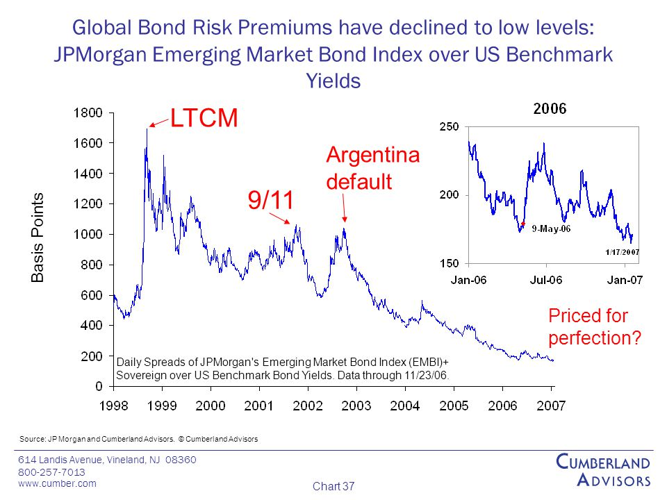 614 Landis Avenue, Vineland, NJ 08360 800-257-7013 www.cumber.com Chart 37 Global Bond Risk Premiums have declined to low levels: JPMorgan Emerging Market Bond Index over US Benchmark Yields Source: JP Morgan and Cumberland Advisors.