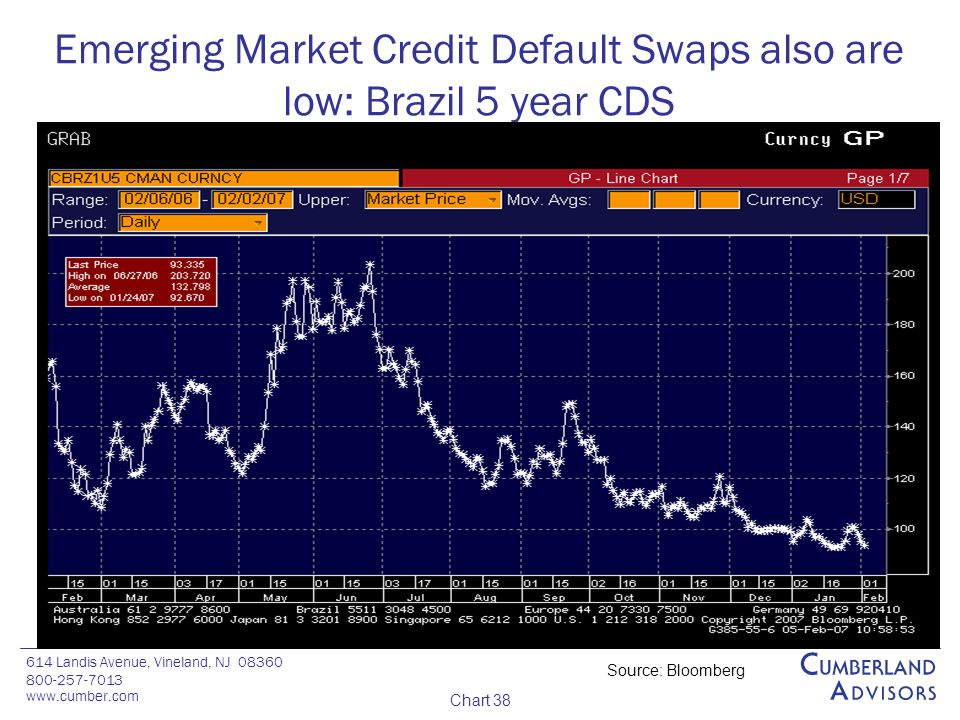 614 Landis Avenue, Vineland, NJ 08360 800-257-7013 www.cumber.com Chart 38 Emerging Market Credit Default Swaps also are low: Brazil 5 year CDS Source: Bloomberg