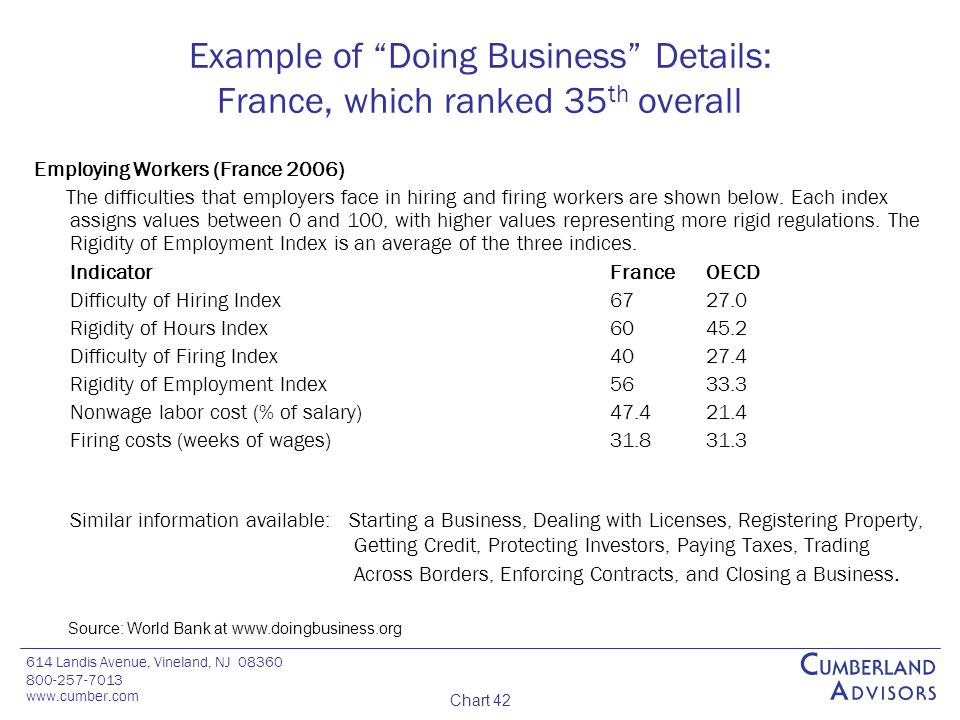 614 Landis Avenue, Vineland, NJ 08360 800-257-7013 www.cumber.com Chart 42 Example of Doing Business Details: France, which ranked 35 th overall Employing Workers (France 2006) The difficulties that employers face in hiring and firing workers are shown below.