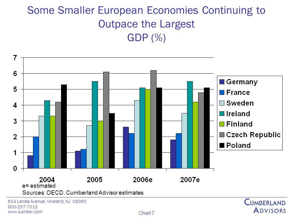 614 Landis Avenue, Vineland, NJ 08360 800-257-7013 www.cumber.com Chart 7 Some Smaller European Economies Continuing to Outpace the Largest GDP (%) e= estimated Sources: OECD, Cumberland Advisor estimates