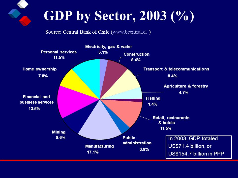 GDP by Sector, 2003 (%) Source: Central Bank of Chile (www.bcentral.cl )www.bcentral.cl Construction 8.4% Transport & telecommunications 8.4% Public administration 3.9% Mining 8.6% Financial and business services 13.5% Home ownership 7.8% Fishing 1.4% Agriculture & forestry 4.7% Electricity, gas & water 3.1% Personal services 11.5% Retail, restaurants & hotels 11.5% Manufacturing 17.1% In 2003, GDP totaled US$71.4 billion, or US$154.7 billion in PPP