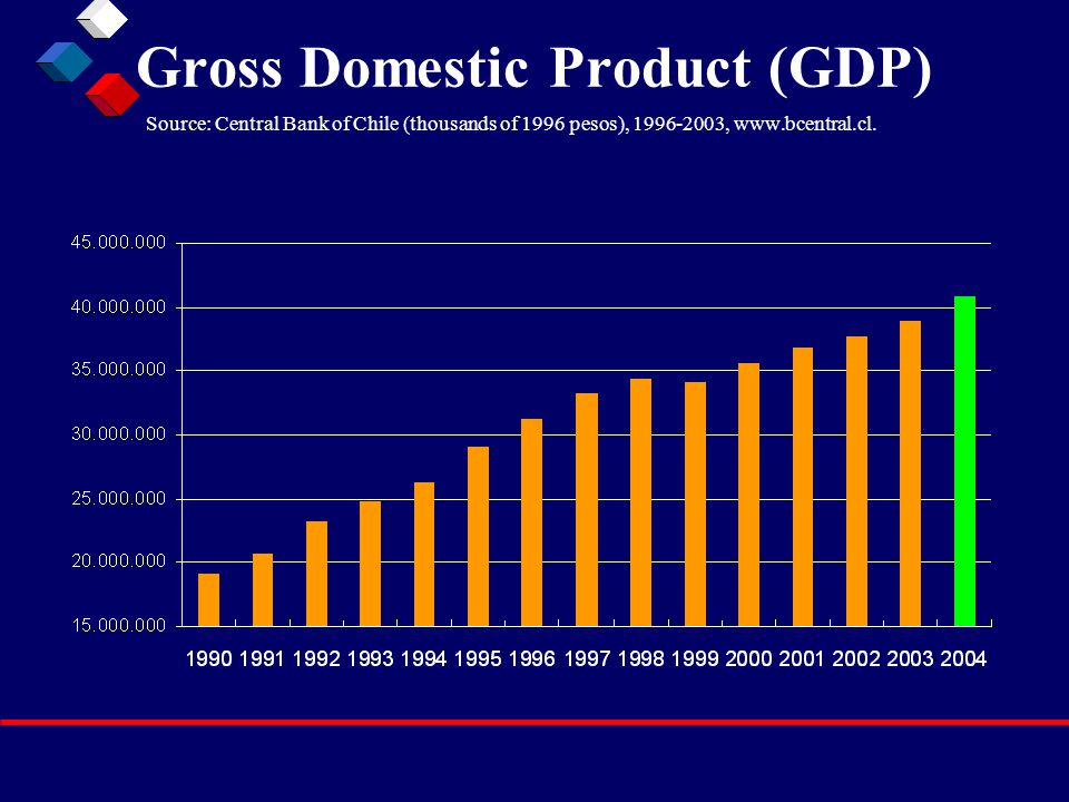 Gross Domestic Product (GDP) Source: Central Bank of Chile (thousands of 1996 pesos), 1996-2003, www.bcentral.cl.