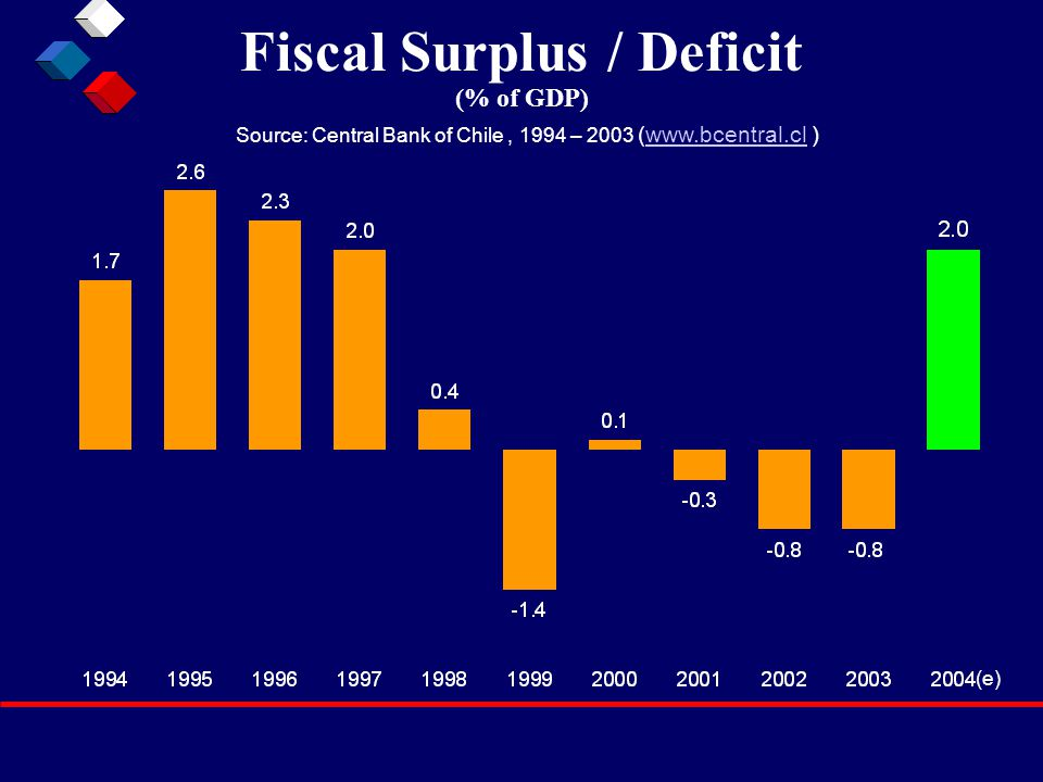 Fiscal Surplus / Deficit (% of GDP) Source: Central Bank of Chile, 1994 – 2003 (www.bcentral.cl )www.bcentral.cl (e)