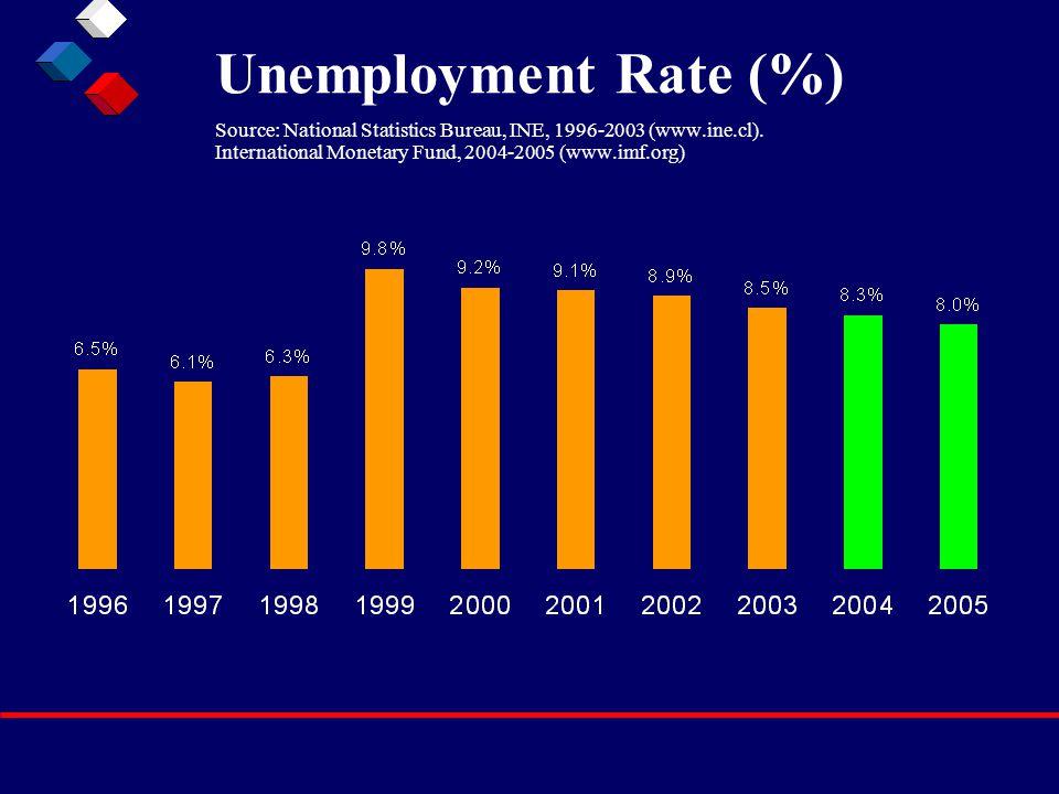 Unemployment Rate (%) Source: National Statistics Bureau, INE, 1996-2003 (www.ine.cl). International Monetary Fund, 2004-2005 (www.imf.org)