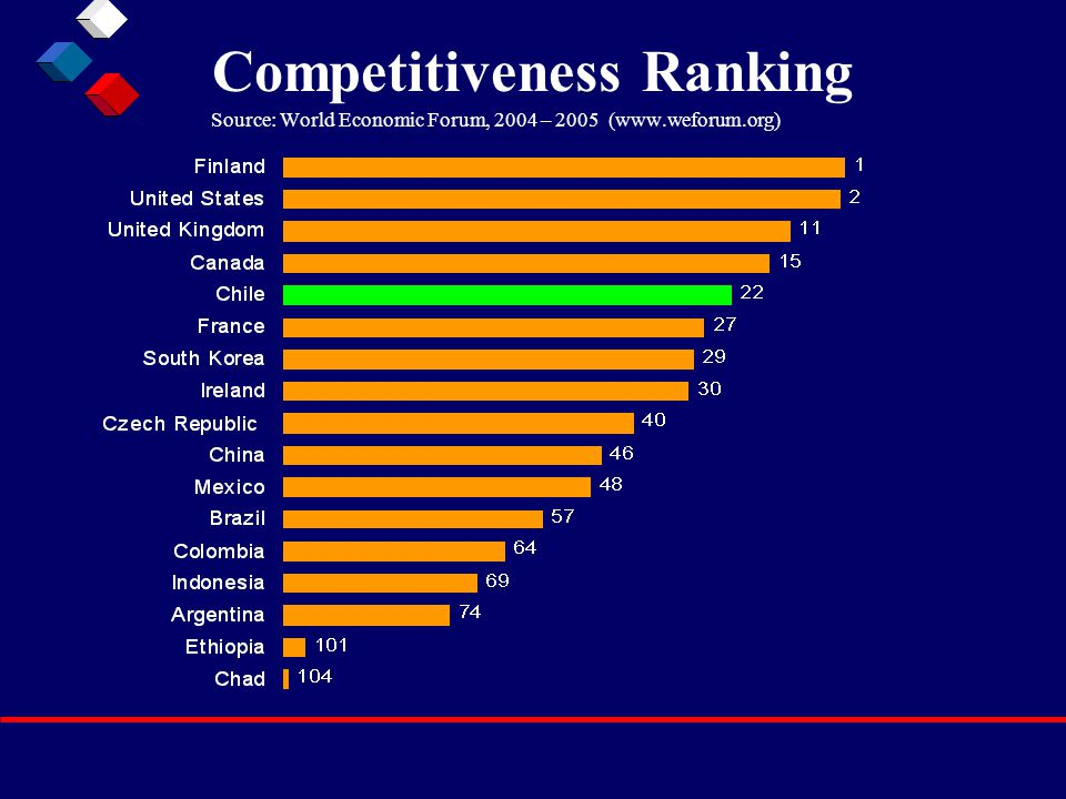 Competitiveness Ranking Source: World Economic Forum, 2004 – 2005 (www.weforum.org)