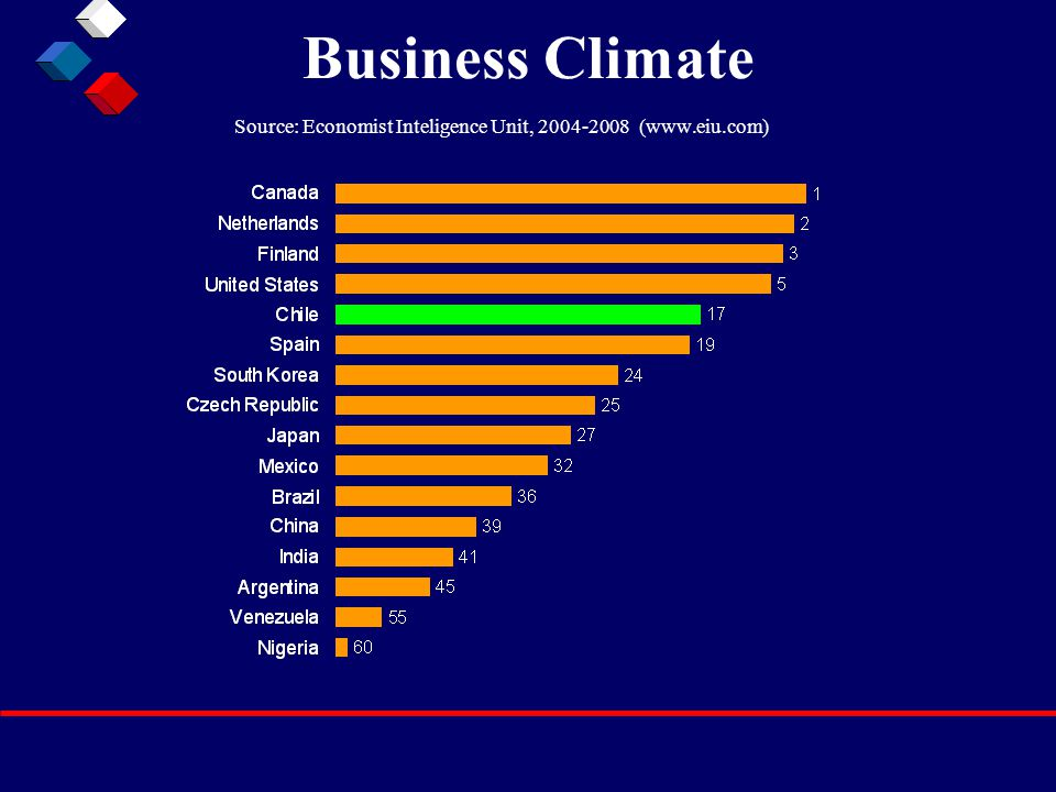 Business Climate Source: Economist Inteligence Unit, 2004-2008 (www.eiu.com)