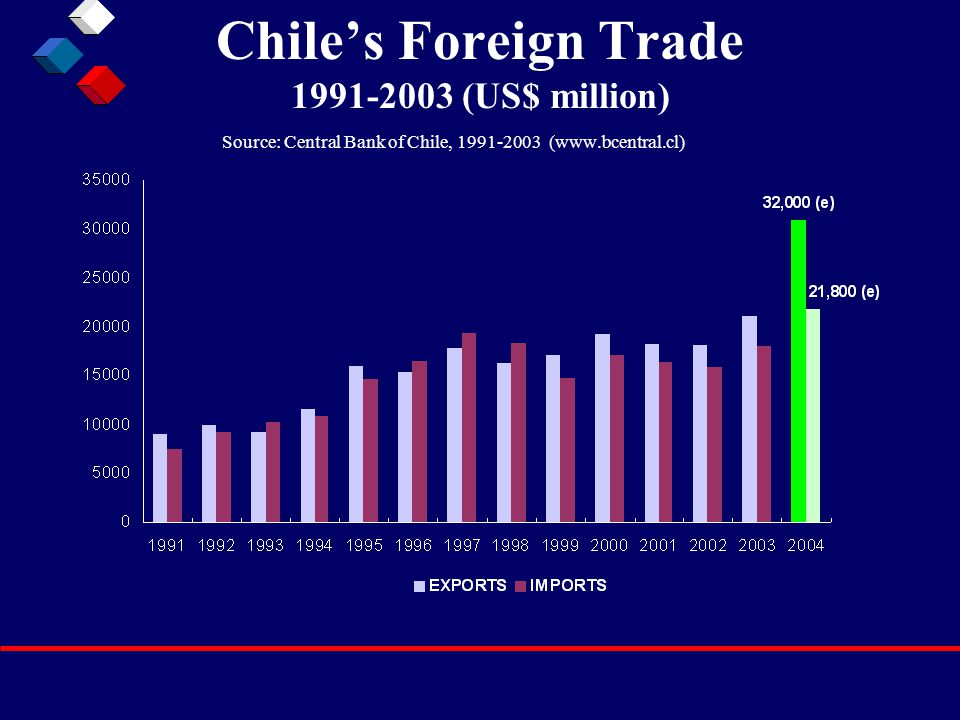 Chile's Foreign Trade 1991-2003 (US$ million) Source: Central Bank of Chile, 1991-2003 (www.bcentral.cl)