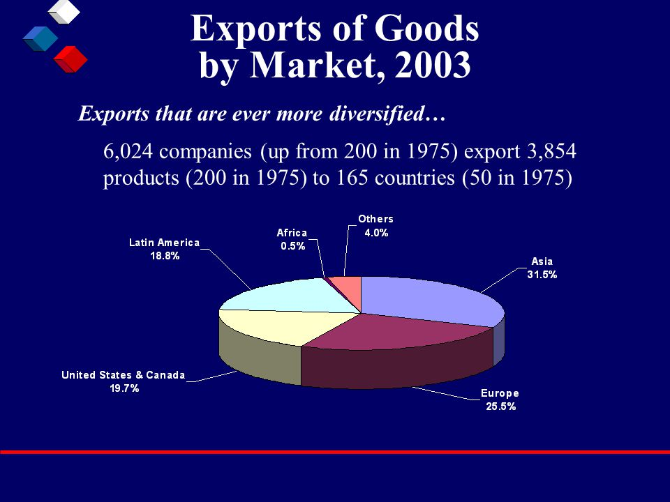Exports of Goods by Market, 2003 Exports that are ever more diversified… 6,024 companies (up from 200 in 1975) export 3,854 products (200 in 1975) to 165 countries (50 in 1975)