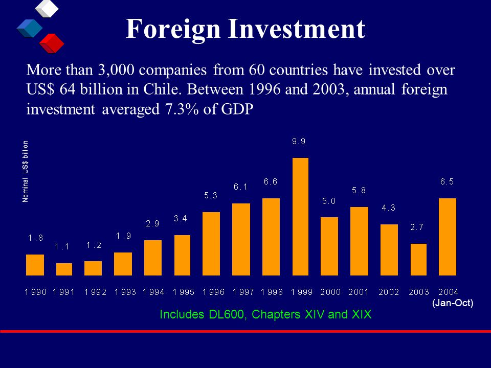 Foreign Investment More than 3,000 companies from 60 countries have invested over US$ 64 billion in Chile. Between 1996 and 2003, annual foreign inves
