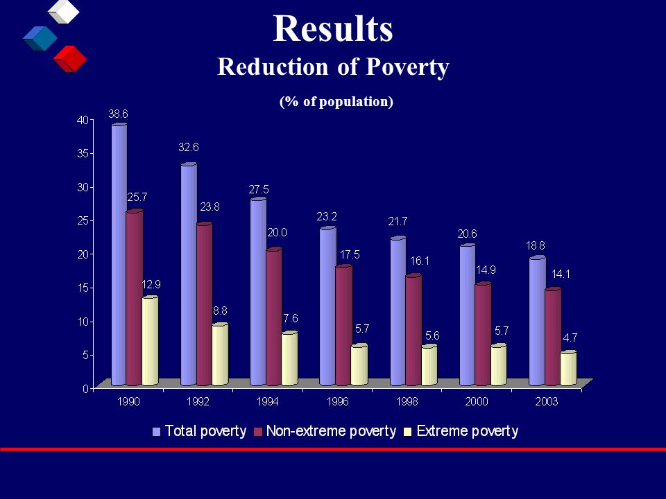 Results Reduction of Poverty (% of population)