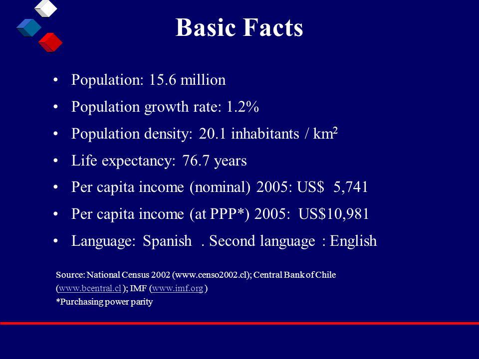 Basic Facts Population: 15.6 million Population growth rate: 1.2% Population density: 20.1 inhabitants / km 2 Life expectancy: 76.7 years Per capita i
